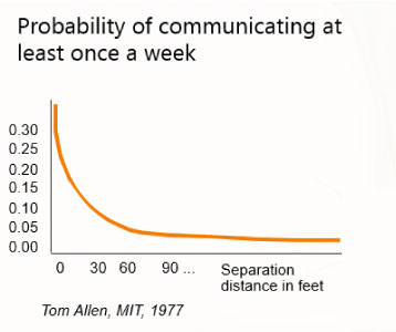 Grafiek Tom Allen effect of distance on communication frequency