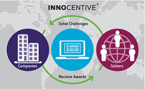 How innocentive works